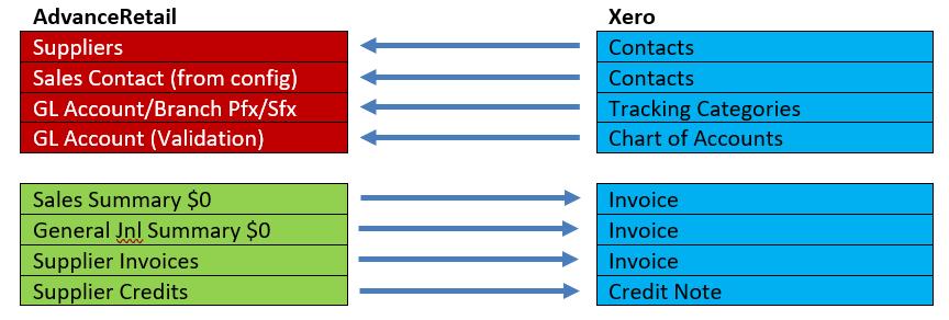Xero Data Flow